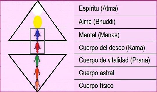 El plano astral y sus siete divisiones 17f9e-lingasharira-mayavirupa-karanasharira-dobleastral-kama-manas-cuerpocausal